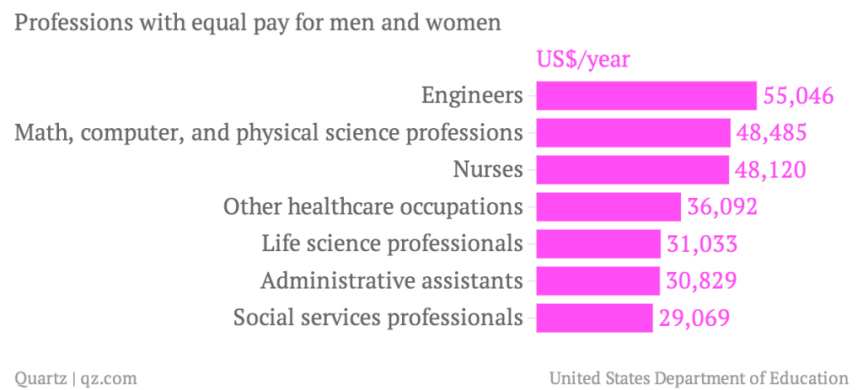 Equal Pay Professions US chart