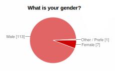 Bitcoin survey on gender