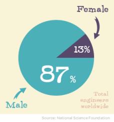 GoldieBlox % female engineers